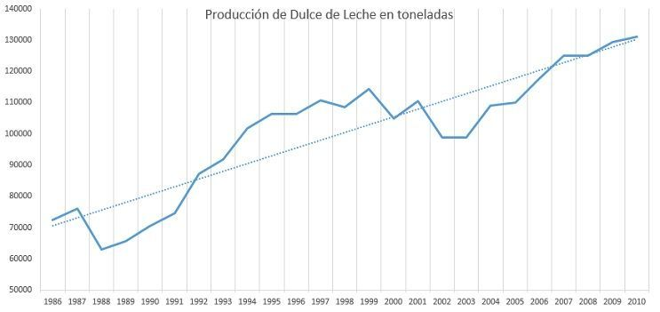 producción de dulce de leche