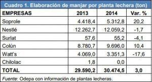 Producción de Manjar en Chile